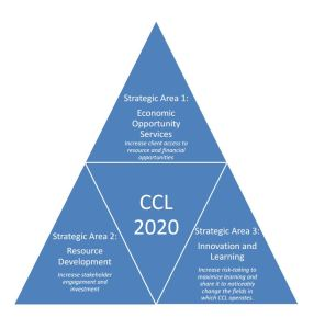 CCL 2020